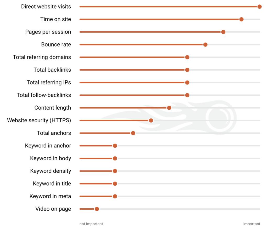 onderzoek SEMrush SEO ranking factors